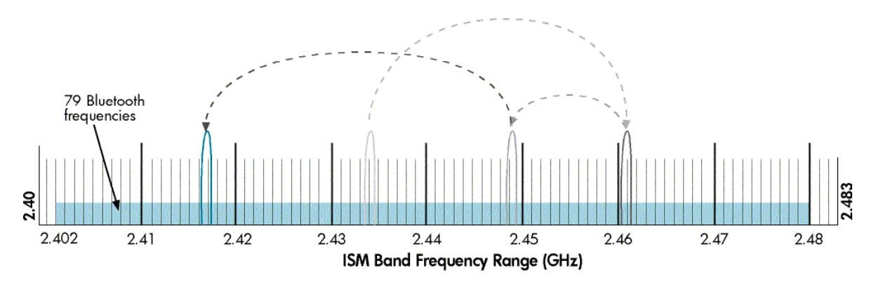 ISM Band Frequency Range