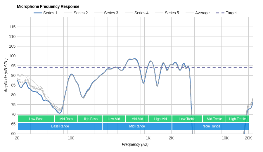 Altec Lansing True Evo Microphone Frequency Response