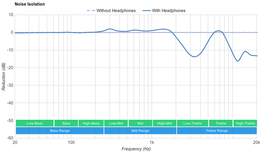 Apple AirPods Noise Isolation