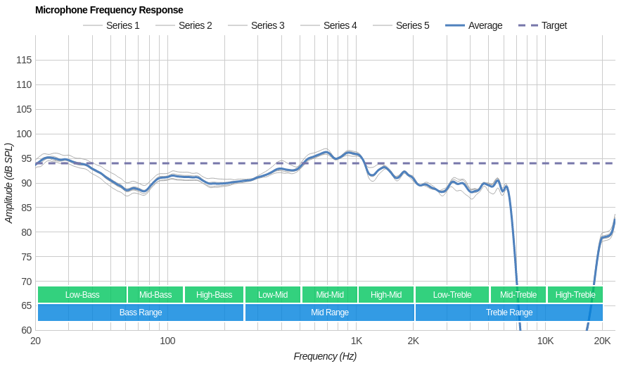 Astro A20 Microphone Frequency Response