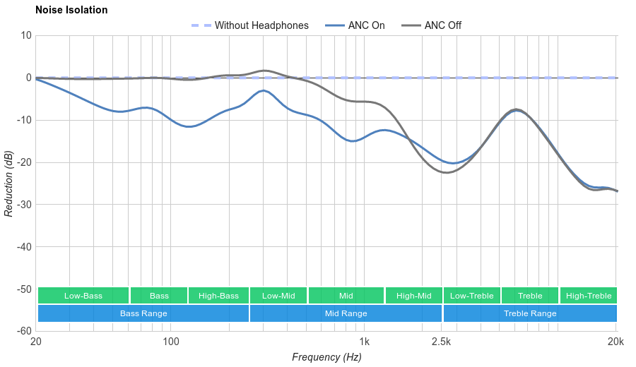 Audio-Technica ATH-ANC33iS Noise Isolation
