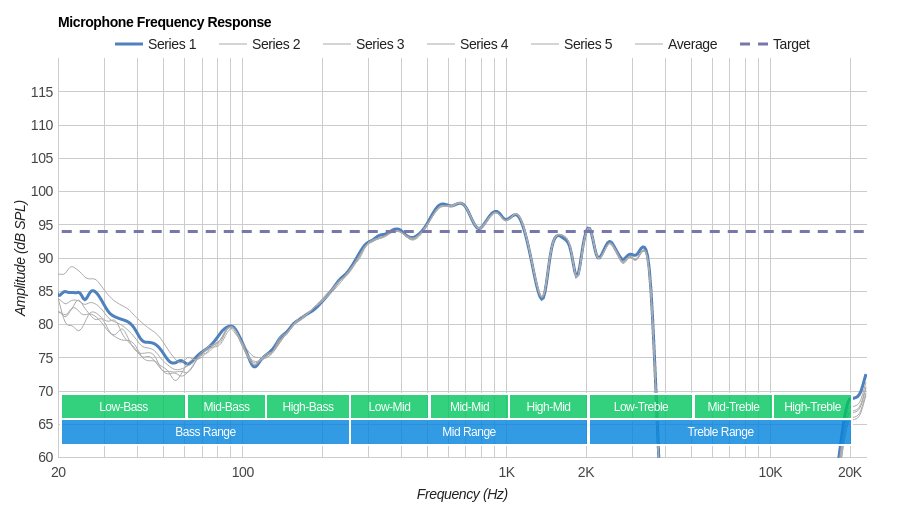 AUKEY Latitude Wireless Microphone Frequency Response