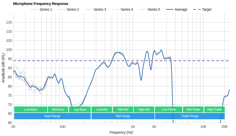 B&O PLAY E8 Microphone Frequency Response