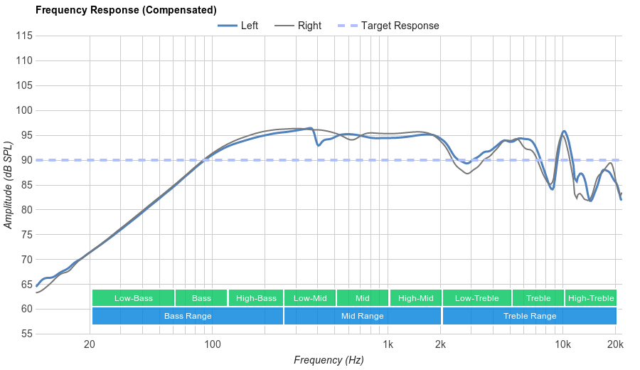 B&O PLAY Earset 3i Frequency Response