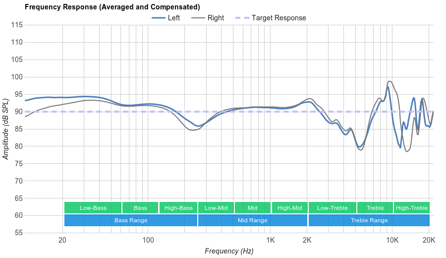 B&O PLAY H6 Frequency Response