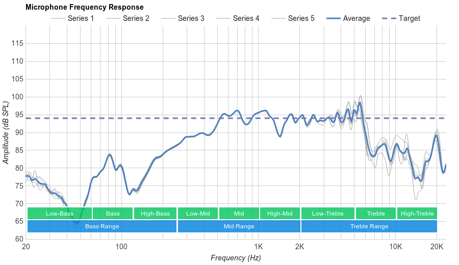 B&O PLAY H6 Microphone Frequency Response