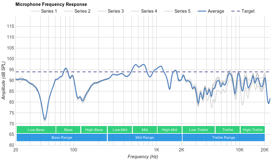 Beats EP On-Ear Microphone Frequency Response