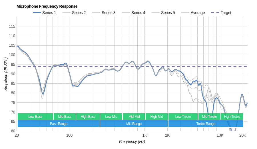 Betron YSM1000 Microphone Frequency Response