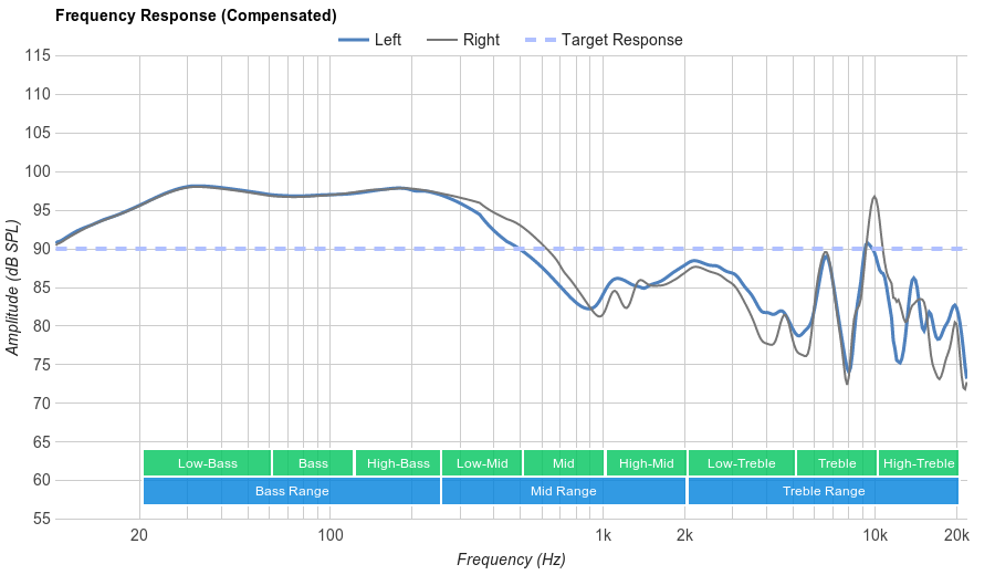Bluedio T2S Turbine Frequency Response