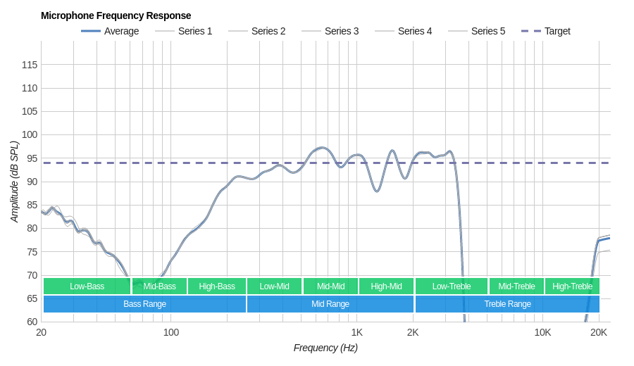 Bose Hearphones Wireless Microphone Frequency Response