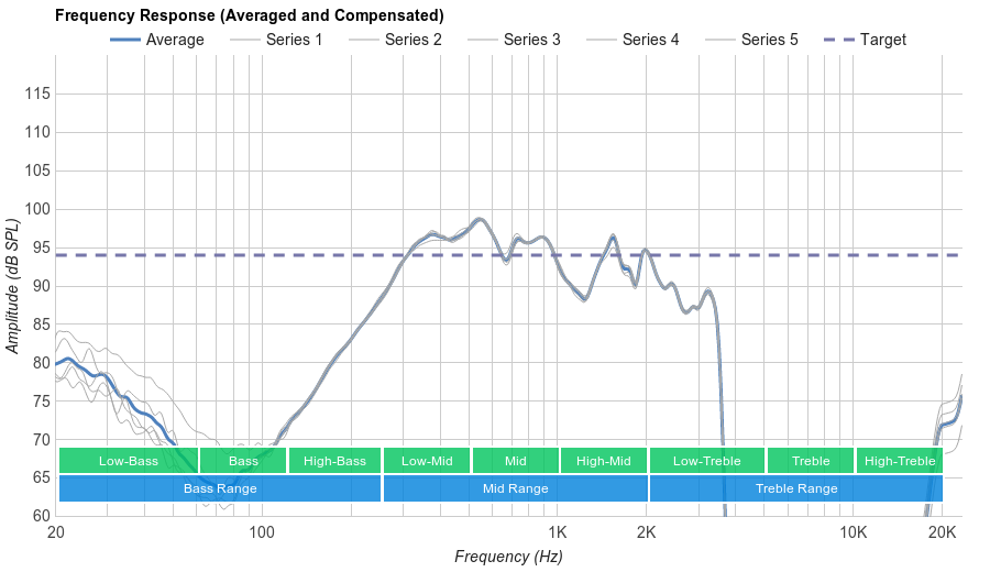 Bose QuietComfort 35 Microphone Frequency Response