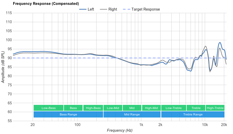 Bose SoundLink On-Ear Frequency Response