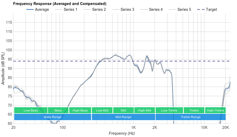Bose SoundLink On-Ear Microphone Frequency Response