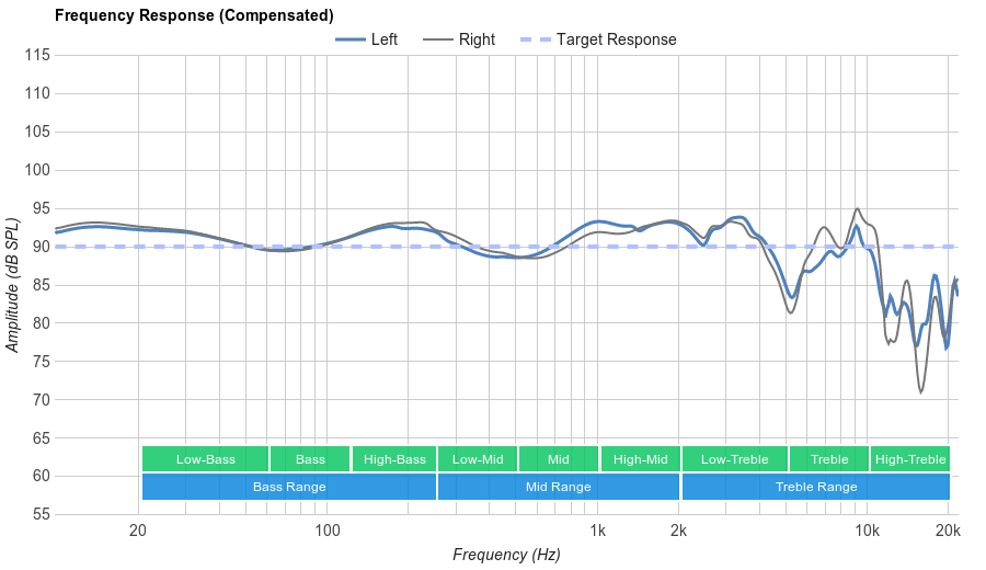 Bose SoundTrue Around-Ear II Frequency Response