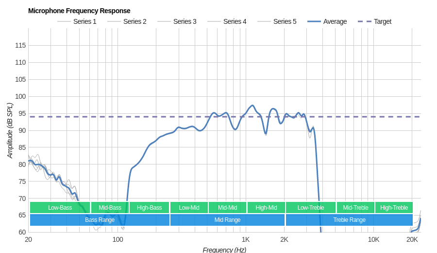 Bose SoundWear Microphone Frequency Response