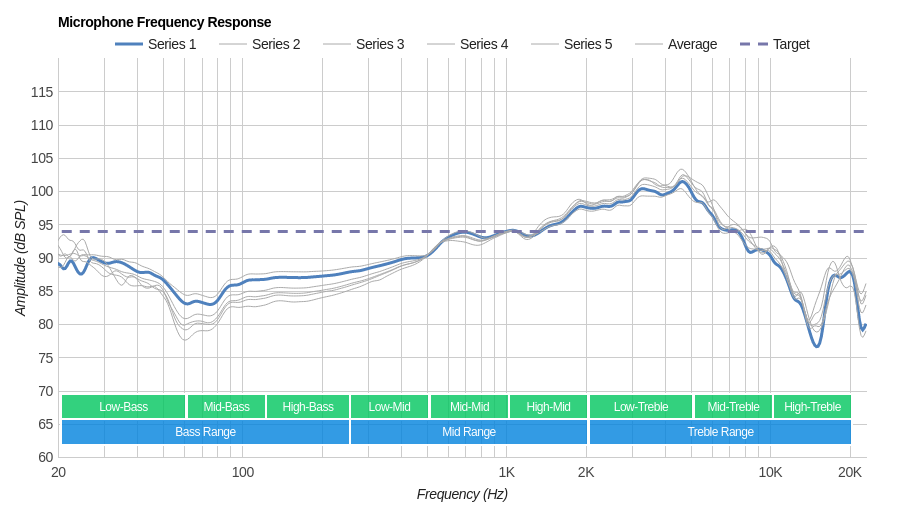 Corsair HS50 Microphone Frequency Response