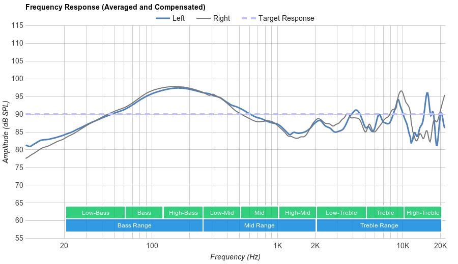 Cougar Immersa Frequency Response