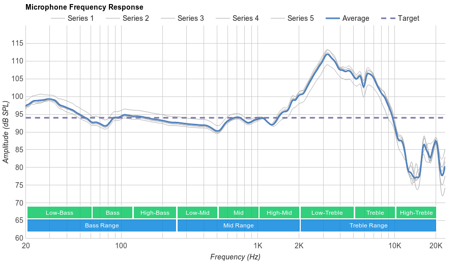 Cougar Immersa Microphone Frequency Response