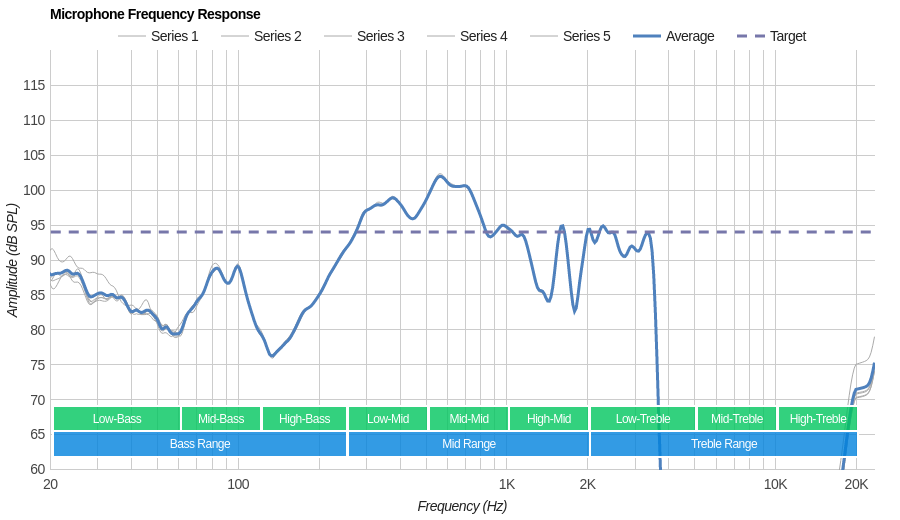 Cowin E8 Microphone Frequency Response
