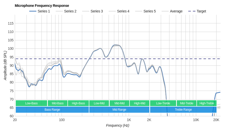 Dolby Dimension Wireless Microphone Frequency Response
