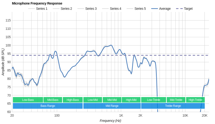 Fitbit Flyer Microphone Frequency Response