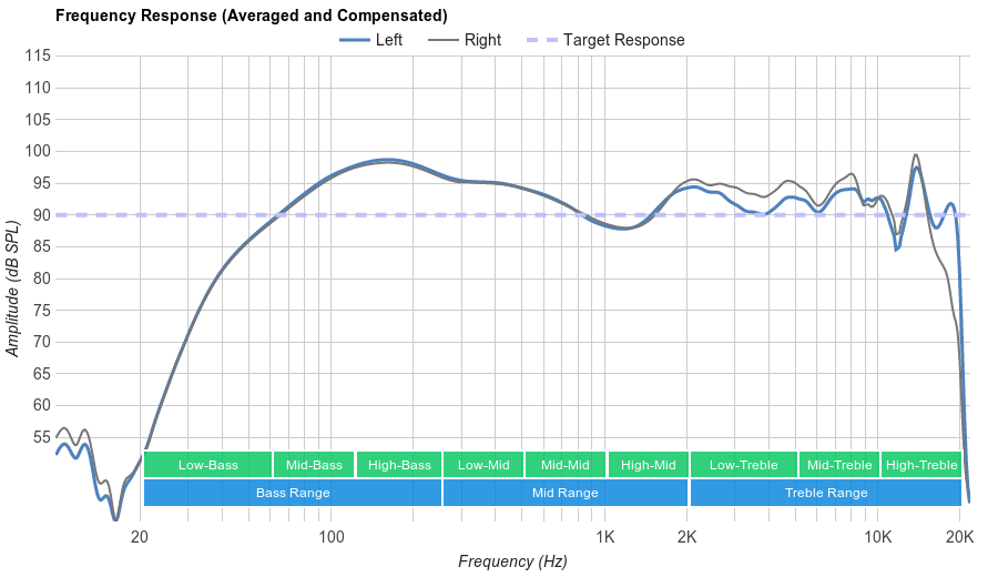 Google Pixel Buds Wireless Frequency Response