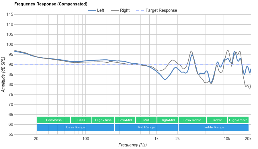 Harman/Kardon NC Noise-Cancelling Frequency Response