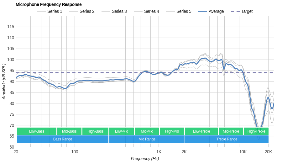 HyperX Cloud Alpha Microphone Frequency Response