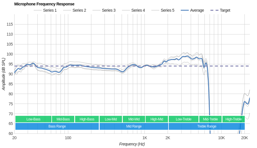 HyperX Cloud Flight Microphone Frequency Response
