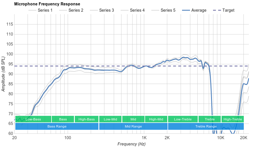 HyperX Cloud II Microphone Frequency Response
