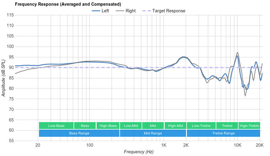 HyperX Cloud Revolver Frequency Response