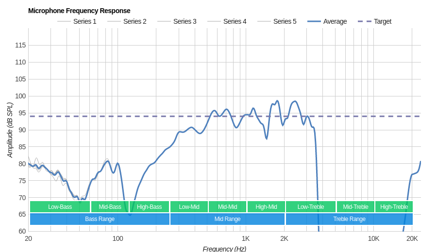 Jaybird Freedom 2 Microphone Frequency Response