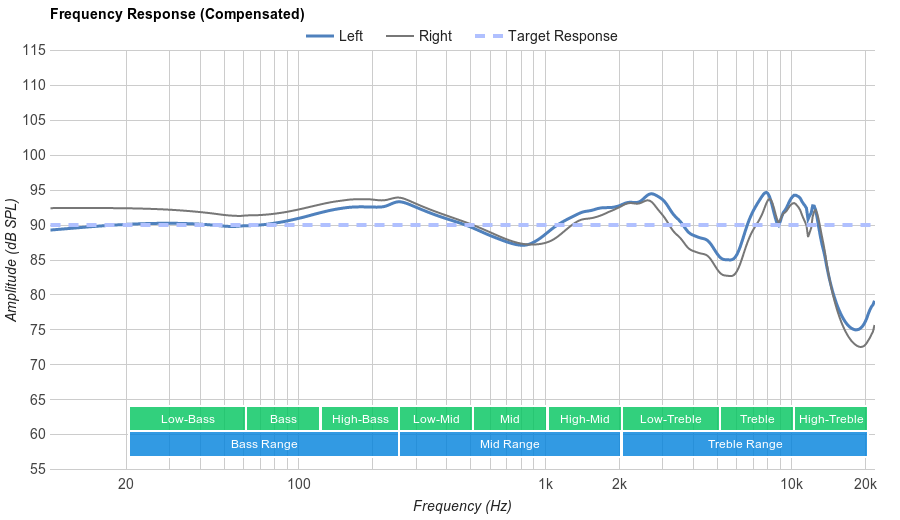 Jaybird Freedom Frequency Response