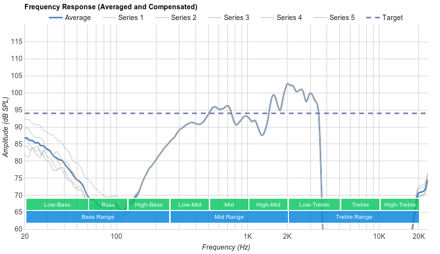Jaybird X2 Microphone Frequency Response