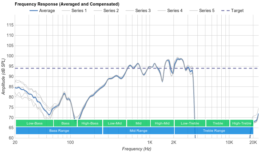 Jaybird X3 Microphone Frequency Response