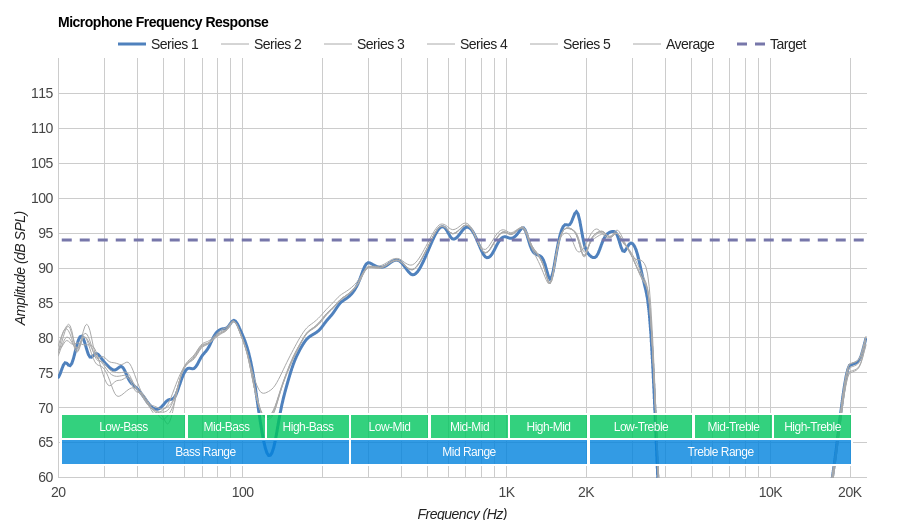 Jaybird X4 Microphone Frequency Response