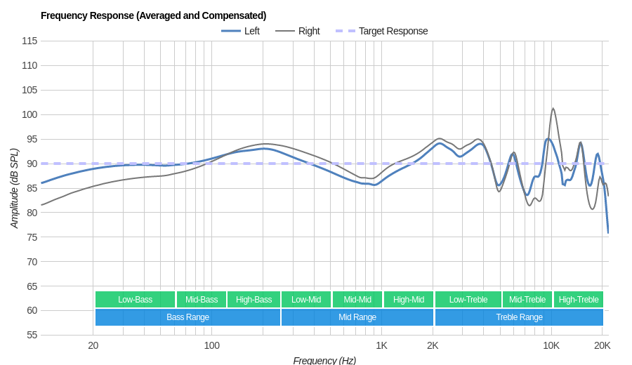 KZ ZS-10 Frequency Response