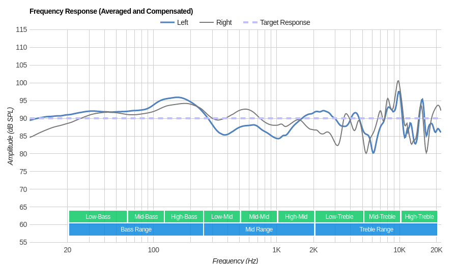 Logitech G Pro Gaming Headset Frequency Response