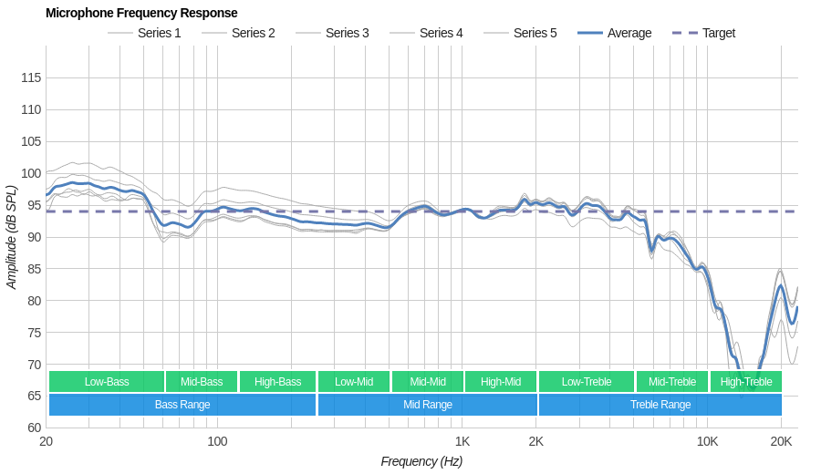 Logitech G Pro Gaming Headset Microphone Frequency Response