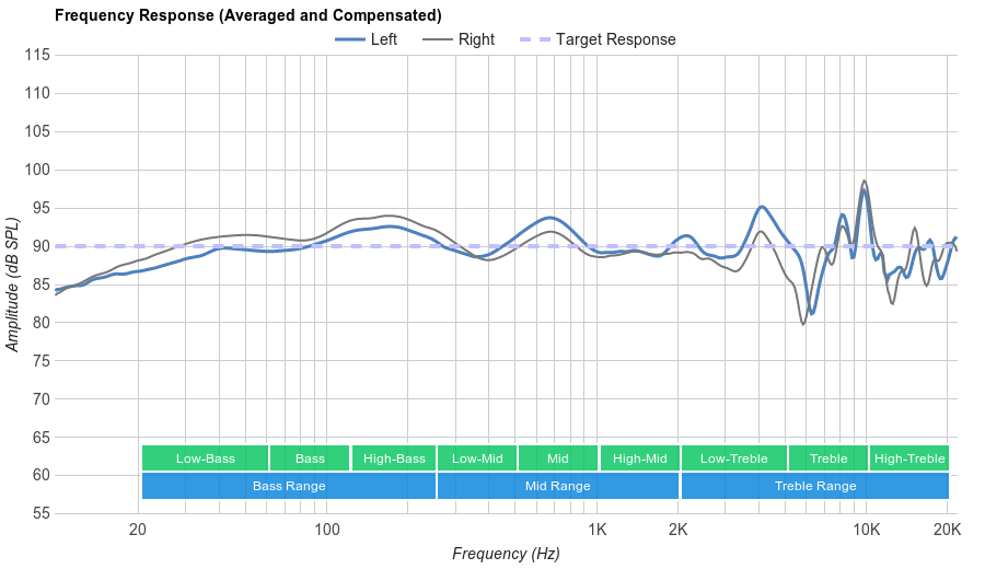 Logitech G433 Gaming Headset Frequency Response