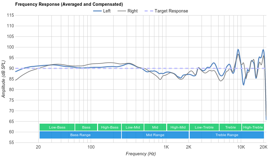 Logitech G533 Wireless Gaming Headset Frequency Response