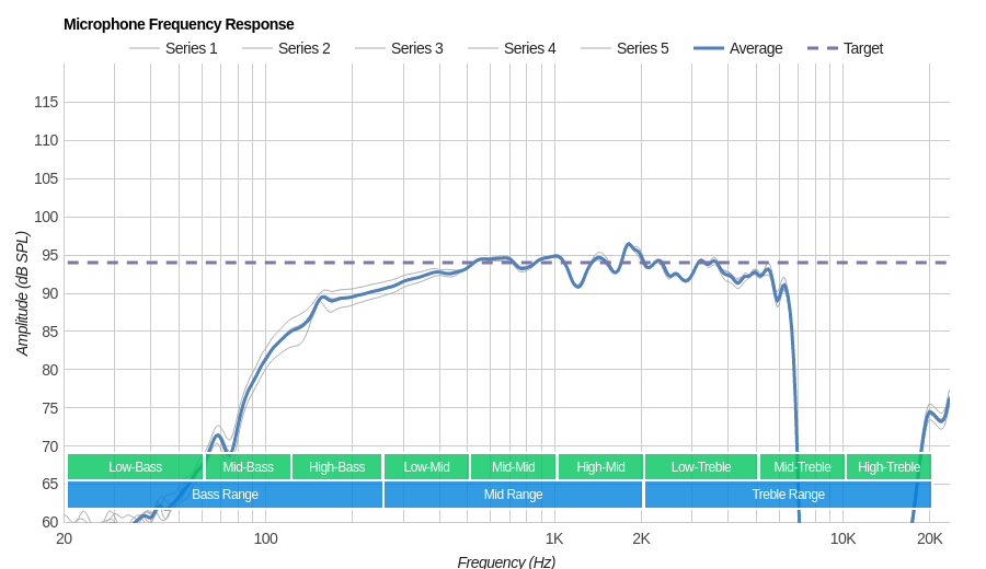 Logitech G933 Microphone Frequency Response