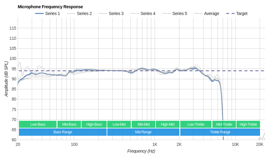 LucidSound LS31 Microphone Frequency Response
