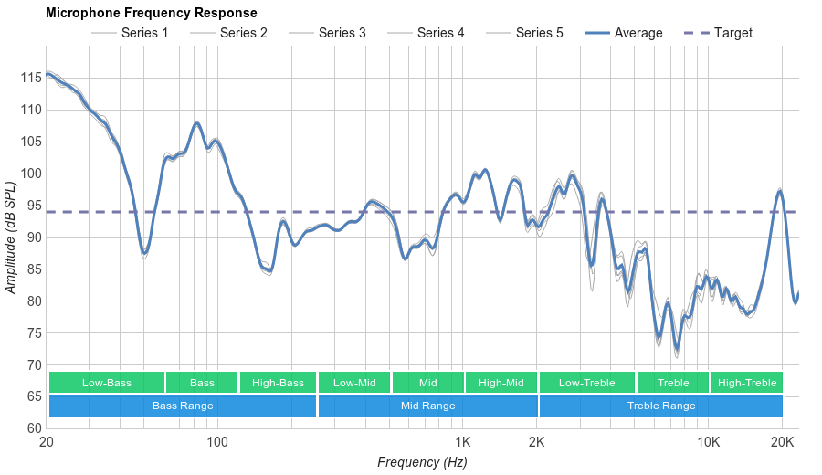MEE audio M6 PRO Microphone Frequency Response