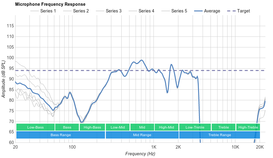 MEE audio M9B Microphone Frequency Response