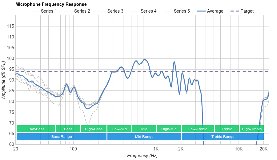 MEE audio X6 Plus Microphone Frequency Response
