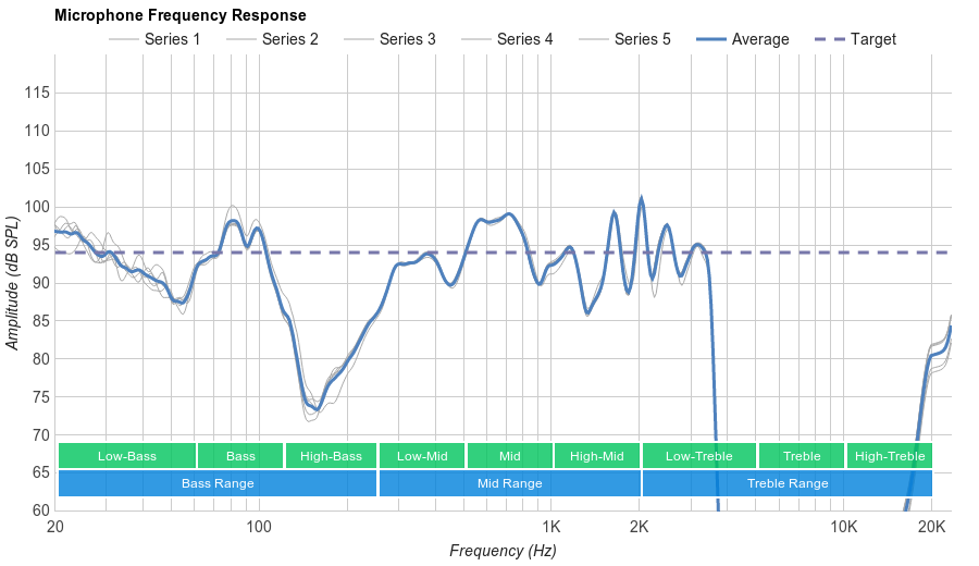 MEE audio X7 Microphone Frequency Response