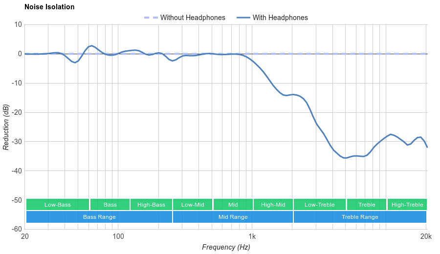 Mpow Bluetooth Over-Ear Noise Isolation