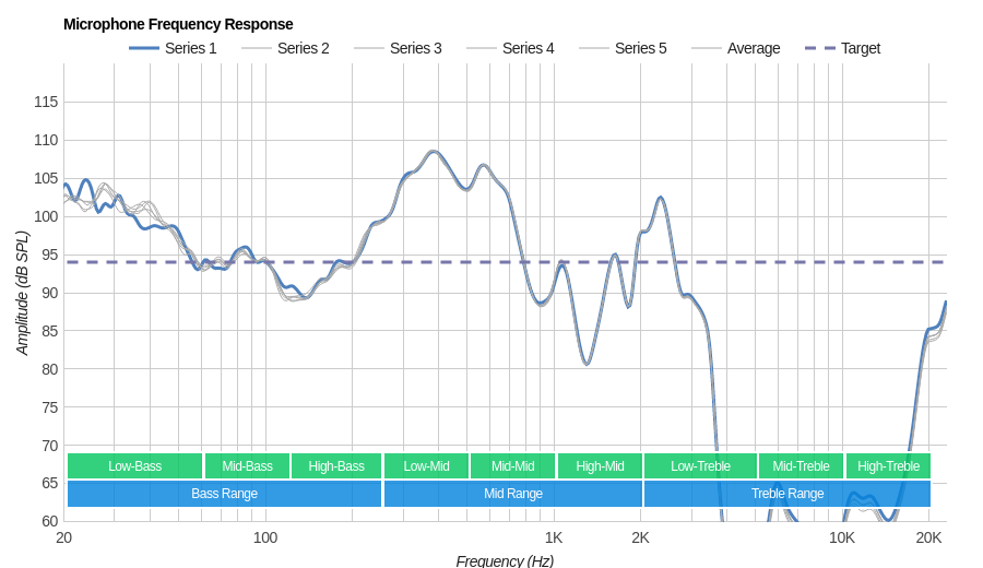 Mpow H5 Microphone Frequency Response