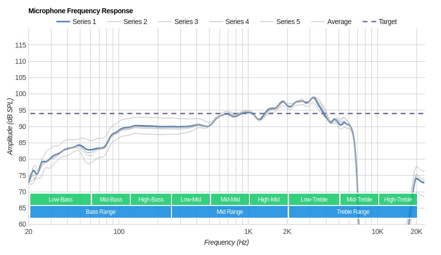 Razer Nari Ultimate Wireless Microphone Frequency Response